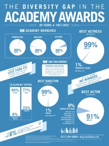 Academy Awards Infographic 18 24 - FINAL - REVISED 2-24-2014